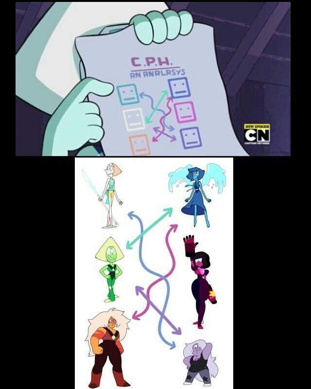 Steven Universe Shipping Theory