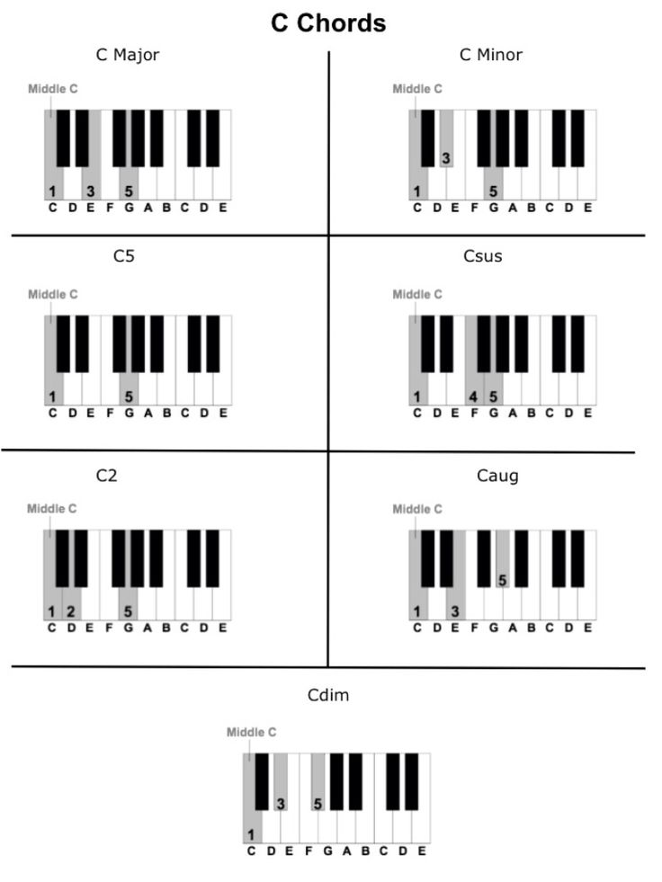 C Chords.