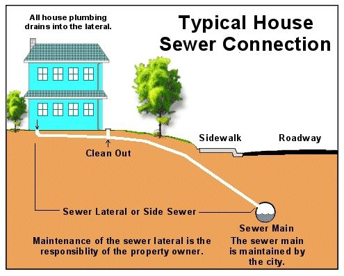 50 best our blog images on pinterest blog diy for How to run a sewer line