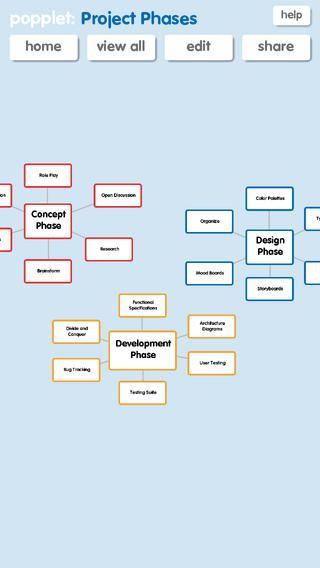 iPad app for creating mindmaps. Organiser app, App, Ipad