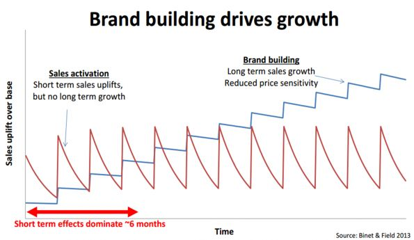ampaniile de brand building genereaza cresteri constante