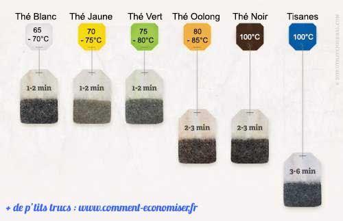 savoir combien de temps infuser le thé