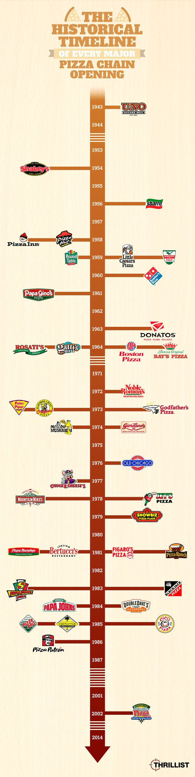The Historical Timeline Of Every Major Pizza Chain Opening