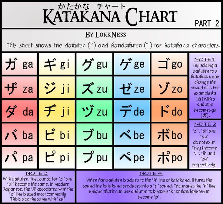katakan chart