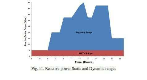 Electrical and Electronics Engineering: An International Journal (ELELIJ)              ISSN:2200-5846              http://wireilla.com/engg/eeeij/index.html                     Improvement of Transmission Line Power Transfer Capability, Case Study                            http://wireilla.com/engg/eeeij/papers/0101.pdf                              ABSTRACT                 This paper investigates different approaches to improve the power transfer capability (PTC) of transmission lines. Study…
