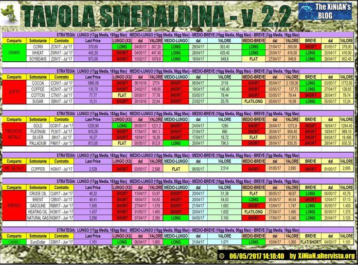 TAVOLA+SMERALDINA+v.2.2+-+Materie+Prime+-+del06/05/2017+14:18:40