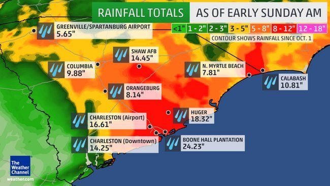 Rainfall Amounts This Month