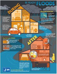 Basic Steps to Prepare for the Storm The infographic poster from the CDC shows some during and after preparedness and clean-up.