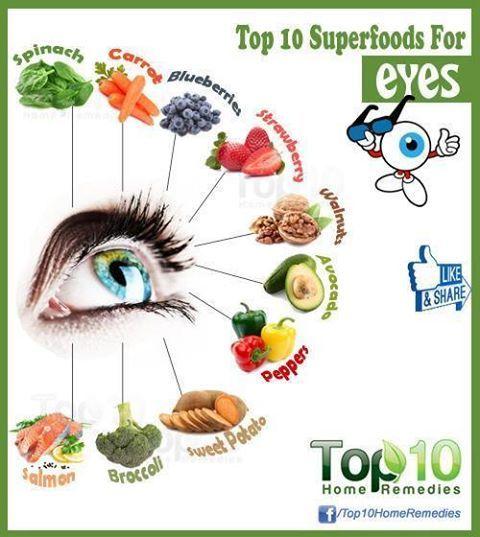 Foods for Good Eye Health