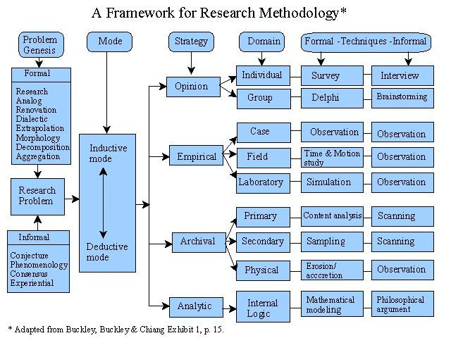 20 best Research Paradigms images on Pinterest Cards, Learning - research agenda sample