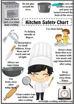 This chart is very helpful. It shows how to be safe in the kitchen, and how to keep your family safe in the kitchen. The chart isn't hard to follow and is very useful!