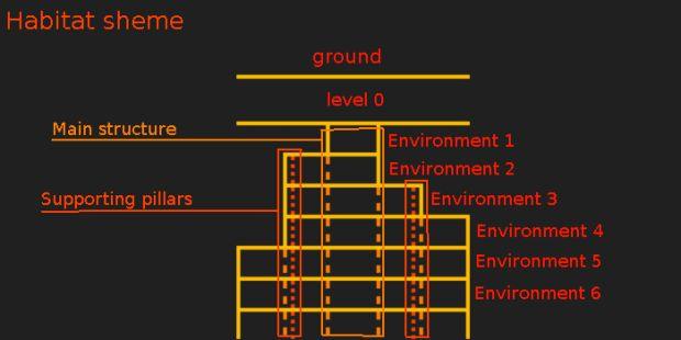 Habitat sheme