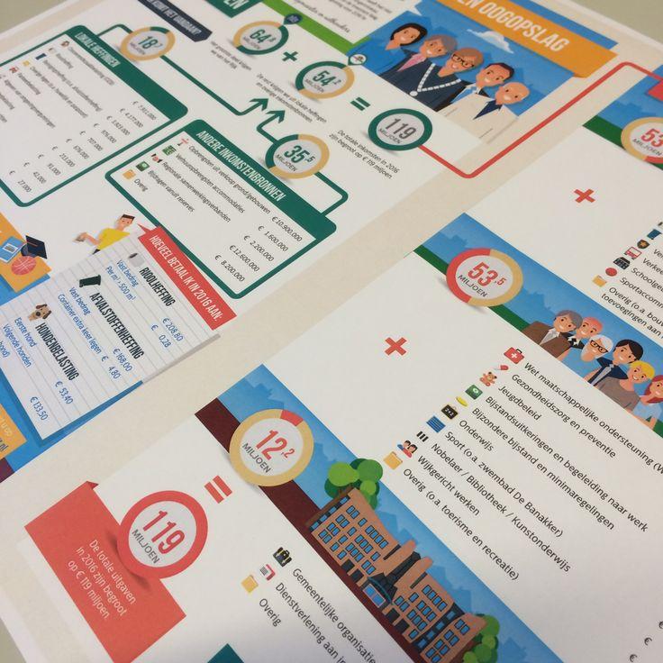 Gemeente Etten-Leur heeft, net als vorig jaar, een infographic  laten maken over de Begroting. Met de infographic 'Begroting 2016 in één oogopslag' laat het college van b&w op een toegankelijke manier zien waar het geld vandaan komt en waar het naar toe gaat. Natuurlijk staat deze infographic ook op onze website www.etten-leur.nl bij Bestuur