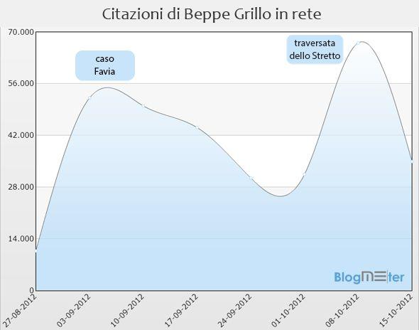 Blogmeter su Radio 24 per analizzare il fenomeno Grillo in rete
