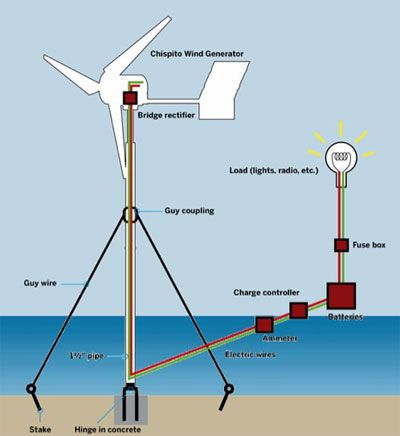 c89dcbf223825afec8a5d185e5305a72 windmills survival 134 best windenergy images on pinterest renewable energy, wind Circuit Breaker Box at gsmx.co