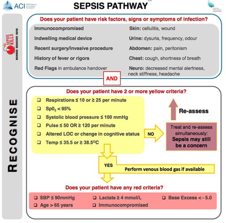 C E F C C E A De Cf C Sepsis Maps