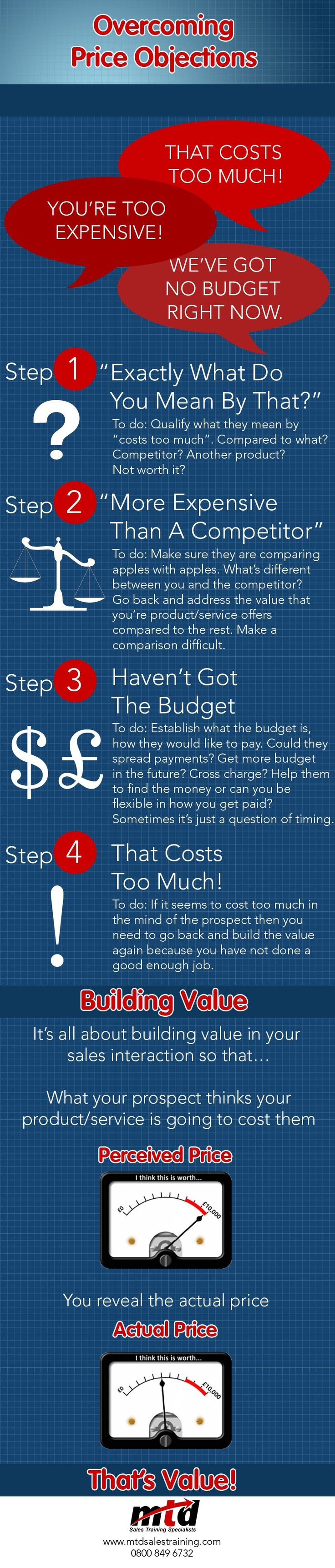 Overcoming #Sales Objections #infographic - Having a unique angle enables you to focus on value, not price.