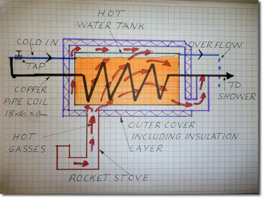 Rocket Stove - Hot Water! How to build a wood-fired hot water tank.