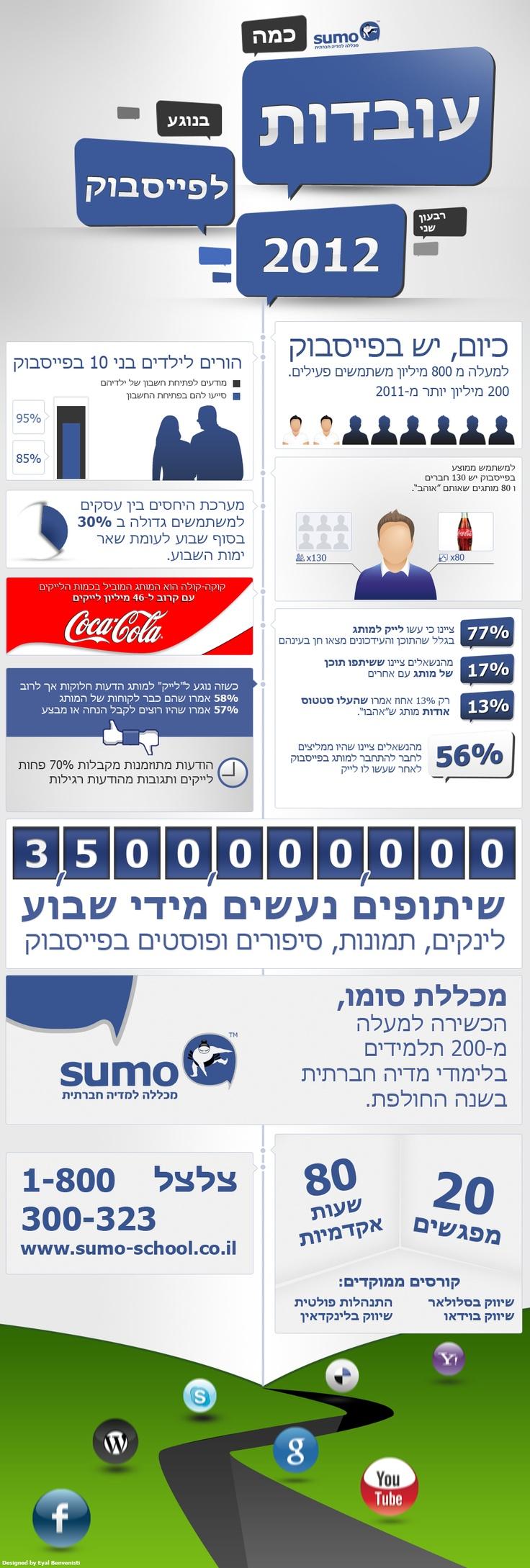 : אינפוגרפיה בעברית, עובדות על, Hebrew Infography, Social Media, Media Marketing, על פייסבוק