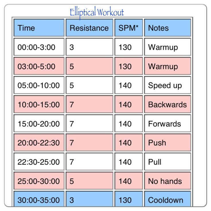 Elliptical Workout, Elliptical