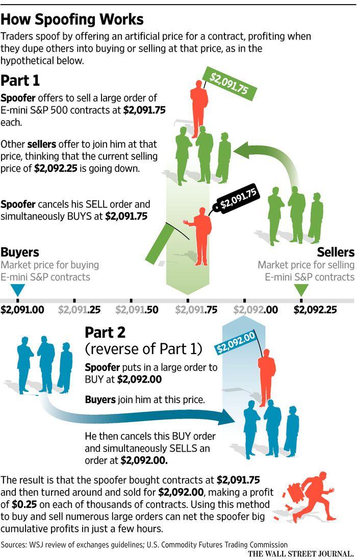 Analysis of binary option market world