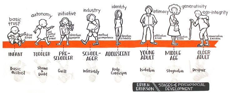 eriksons developmental theory apllied to the 44 erik erikson'j theory ofldentity development / erik erikson (1902-1994) the developmental sequence of the well-known eight stages of man movement upward.