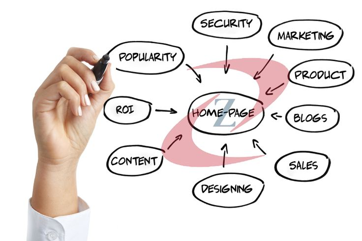 Needs and parts of web development and promotion