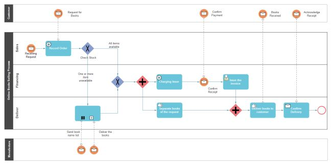Output A Report Of Your Fault Tree Diagram With Risk And Safety