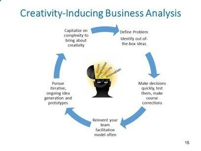928 best business ideas images on Pinterest Business ideas - business analysis