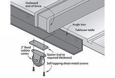 Build these helpers to get more out of your tablesaw.