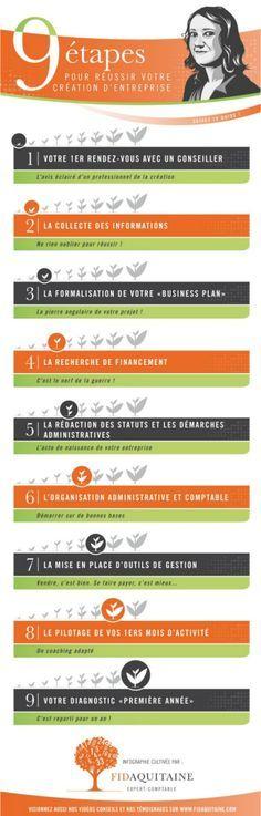 Les 9 étapes pour réussir sa création d'entreprise ! Plus d'information sur http://www.fidaquitaine.com/fidaquitaine-projet-creation-entreprise.html