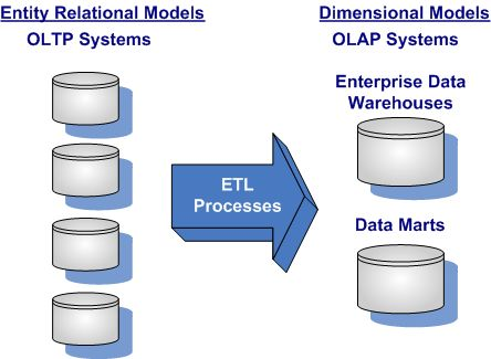 What is an OLAP (Online Analytical processing)  and OLTP (Online transactional processing): IT systems are generally divided in to two types OLAP and OLTP. While OLAP are more analytical while OLTP are more transactional.