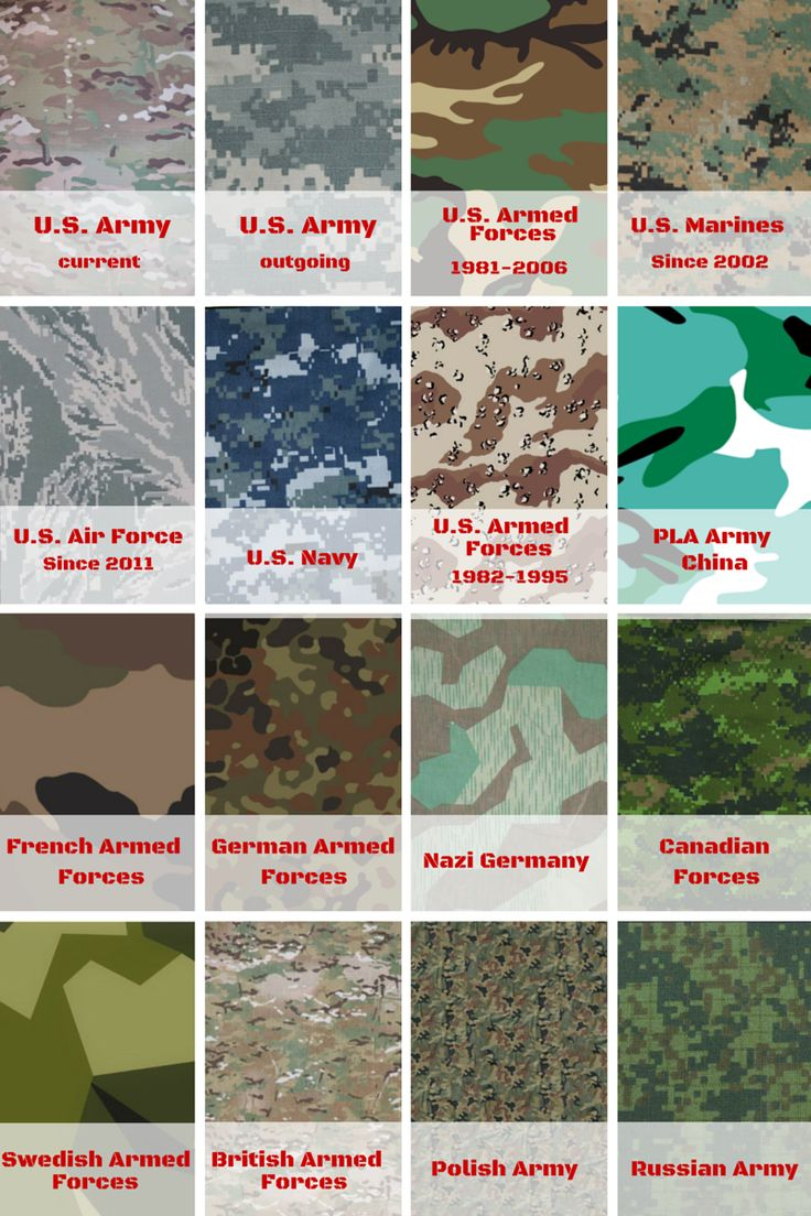 Different types of military camouflage patterns