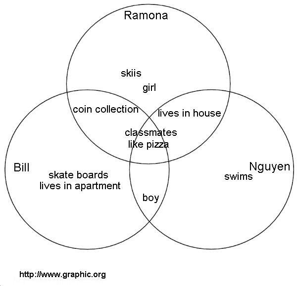 134 best venn diagrams images on pinterest