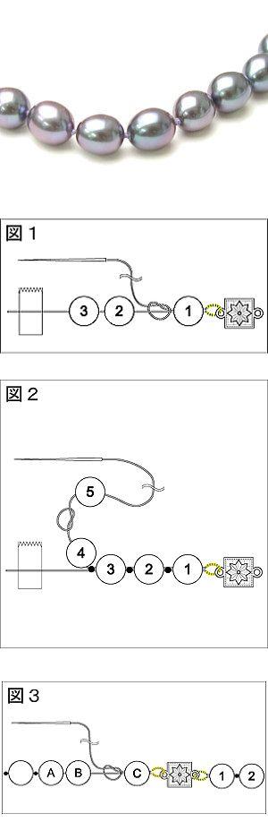 ■グリフィン糸を使ったオールノットの作り方■  ワンポイント!糸がゆるまないように、ゆっくりていねいに作りましょう!  用意するもの:留め具、フレンチワイヤー(5~8ミリにカットしたもの2本)、ボンド、工具など。  1. グリフィン糸にビーズを3個(図1のビーズ1、2...