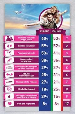 #Localista. Avere un vicino indesiderato durante il #volo può rovinare la #vacanza. Il vicino peggiore è quello che occupa troppo spazio (60%). Seguono a ruota nella classifica europea i bambini in lacrime (59%) e i passeggeri ubriachi (53%).