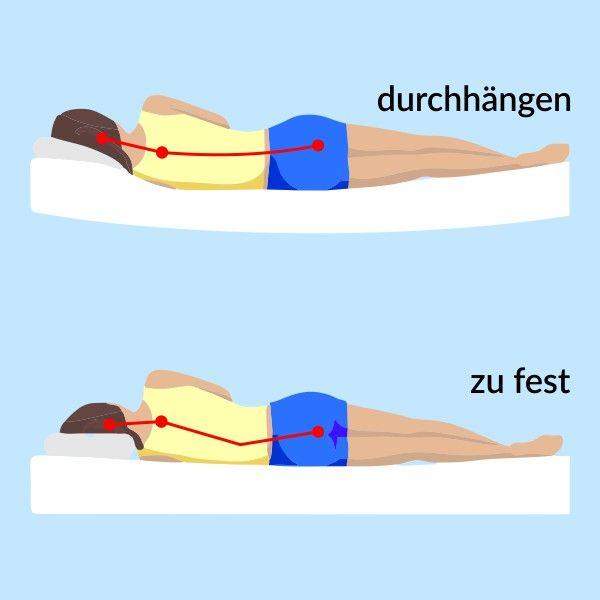 Welche Matratze Bei Ruckenschmerzen Ruckenschmerzen Matratze