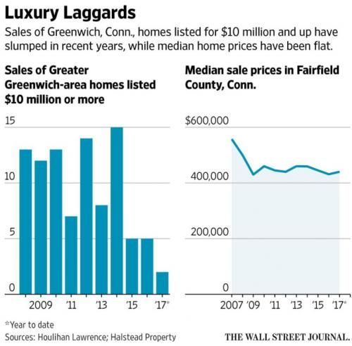 Sales Of Ultra-Luxury Homes In Greenwich Continue To Plummet | Zero Hedge