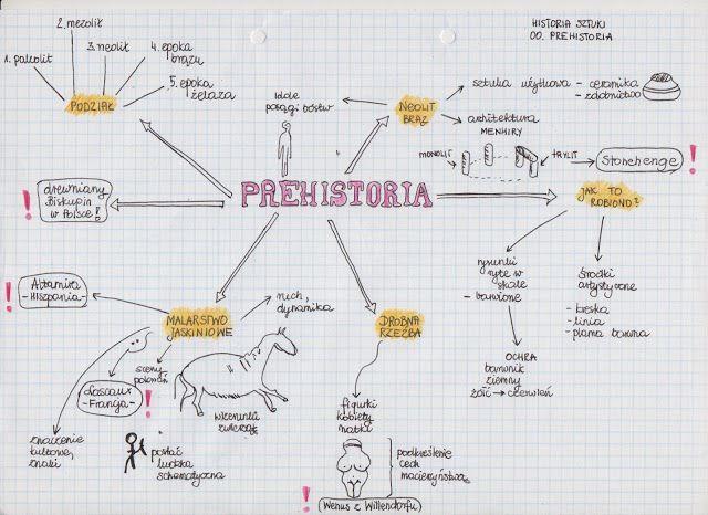 historia sztuki: Sztuka prehistoryczna