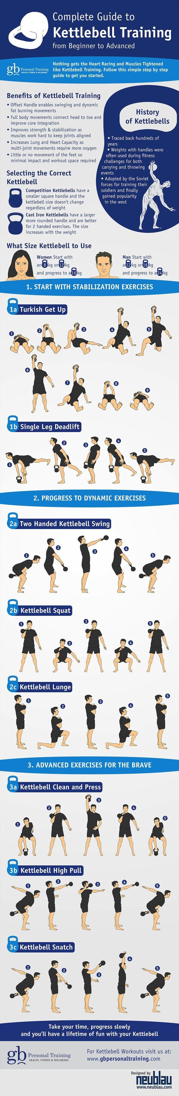 The COMPLETE Guide To Kettlebell Exercise