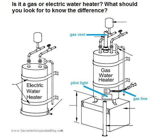 How to tell the difference between a gas and electric