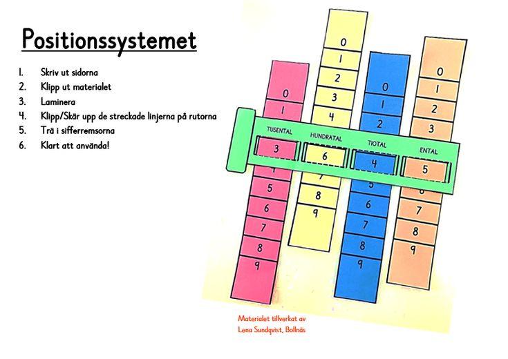 Positionssystemet - material för att förenklas förståelsen för positionssystemet.