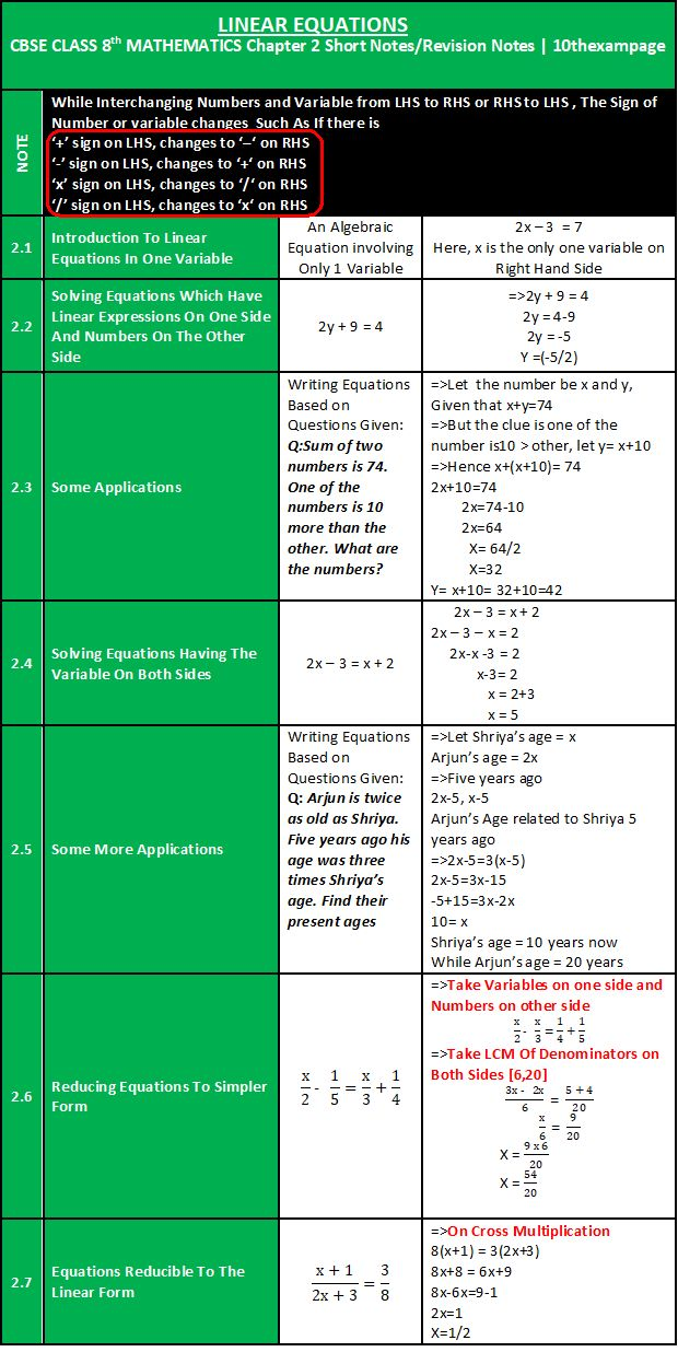 linearequationsinonevariableclass8 chapter 2cbse