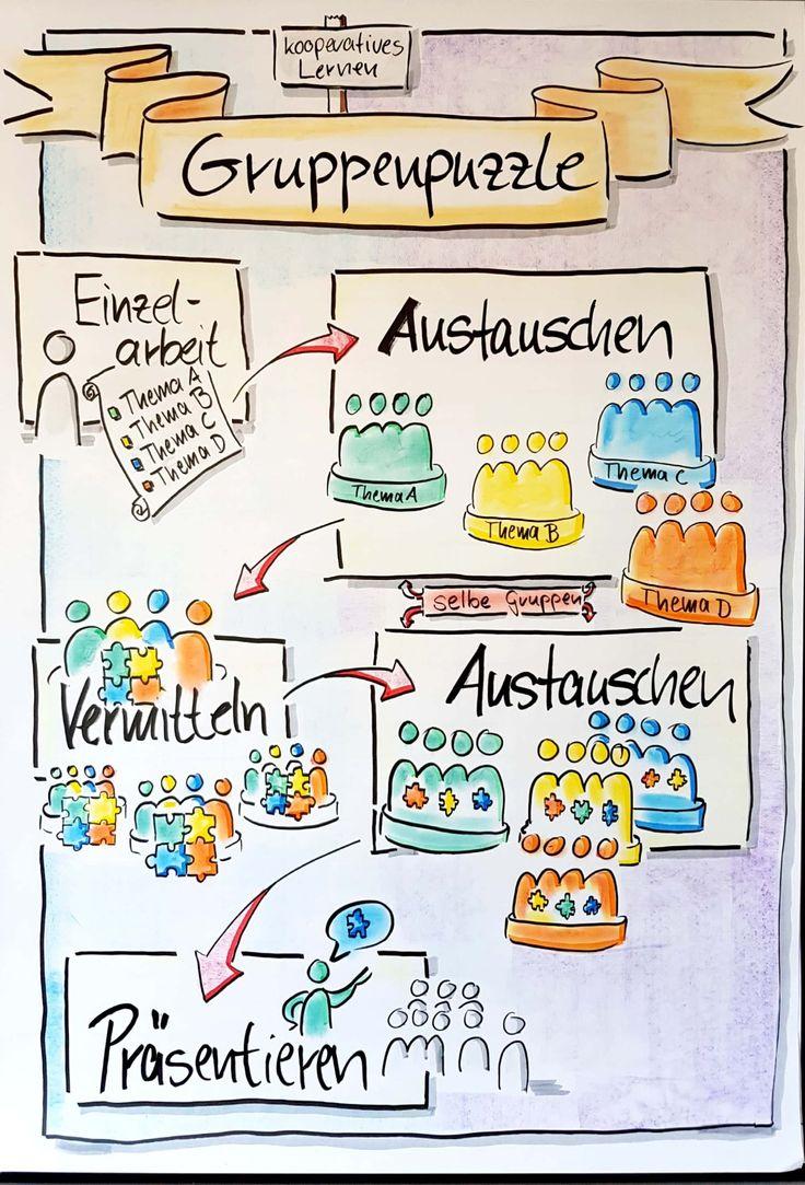 #Flipchart, #KooperativesLernen, #Gruppenpuzzle, #…