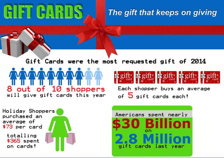Gift Card Facts in year 2014