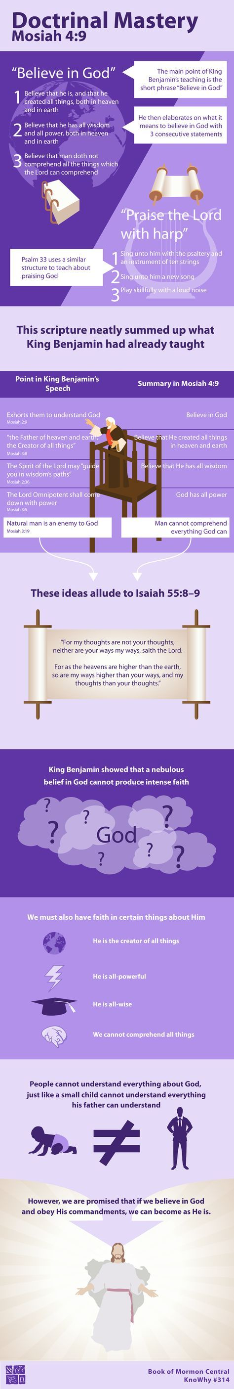 """In Mosiah 4:9, King Benjamin first stated that his people should """"believe in God"""". He then told them three specific things that they should believe about God. This layout helps to show that Benjamin's three statements explain what it means to """"believe in God.""""   https://knowhy.bookofmormoncentral.org/content/how-did-king-benjamin-teach-his-people-to-trust-god-more  #God #Faith #HeavenlyFather #JesusChrist #LDS #Mormon #ShareGoodness #Bible #Psalms #BookofMormon"""