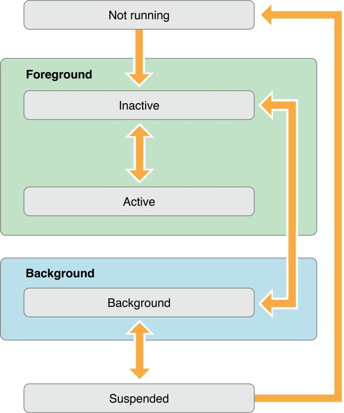 App Programming Guide for iOS: The App Life Cycle Figure 2-3  State changes in an iOS app