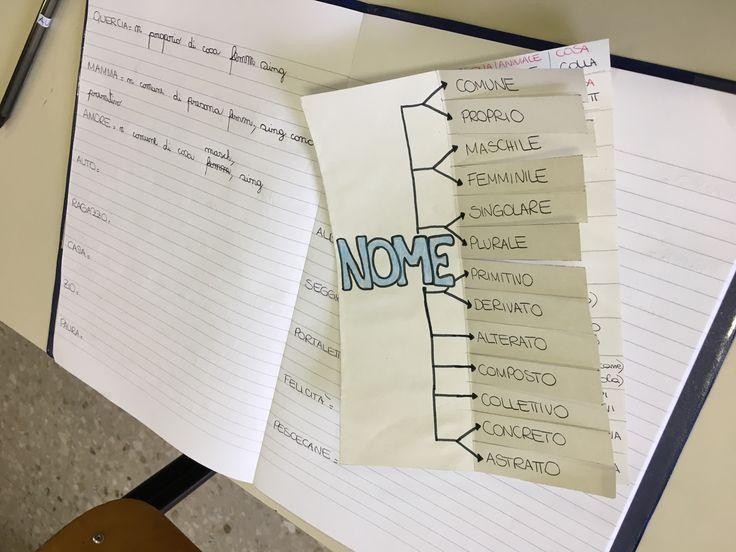 Analisi dei nomi. Schema da seguire con esempi.
