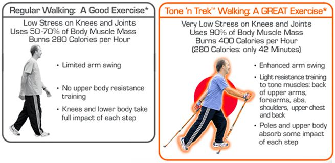 50 best images about Nordic walking on Pinterest
