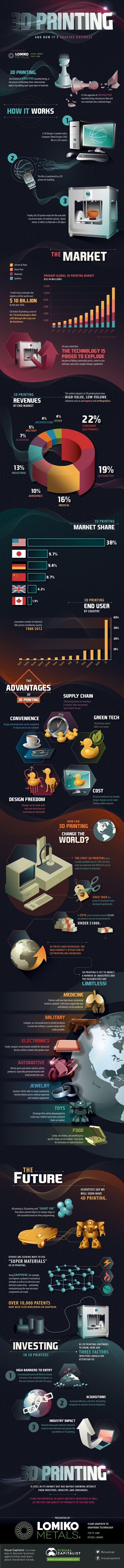 18 best 3d printing images on Pinterest | DIY, Advertising ideas ...
